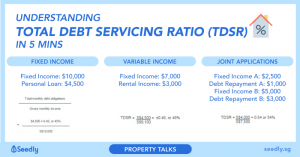 Read more about the article Singaporean's Guide To Total Debt Servicing Ratio (TDSR)